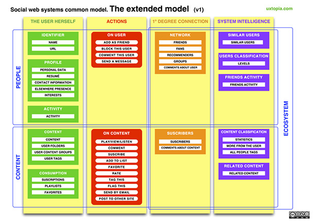 social_web_systems_extended_model_big