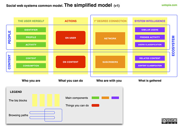 social_web_systems_simplified_model_big